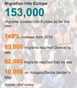 Migration into Europe
